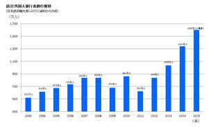 インバウンドへの温度差~訪日外国人数は歴史的~