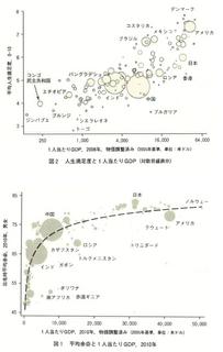 ノーベル経済学賞~貧困、健康、消費~
