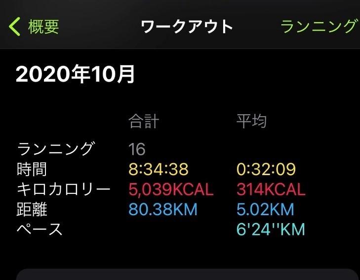 月100キロ走る